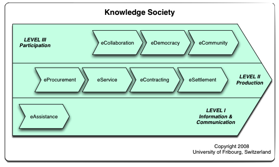 eGovernment Framework